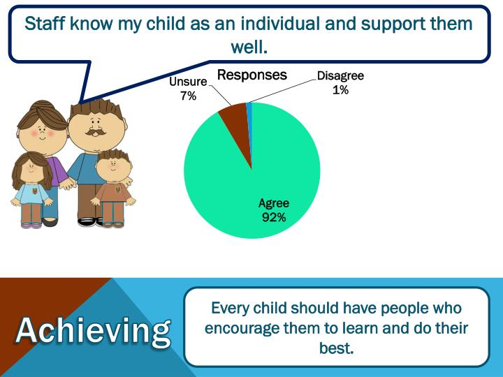 Staff know my child as an individual and support them well.