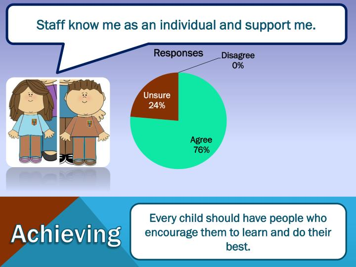 Staff know me as an individual and support me.