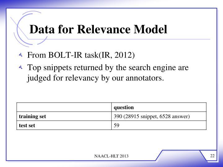 Data for Relevance Model