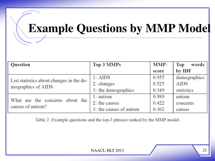 Example Questions by MMP Model