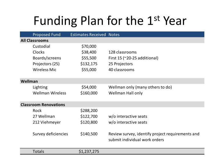 Funding Plan for the 1