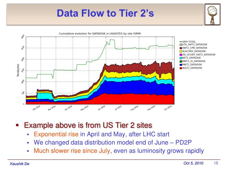 Data Flow to Tier 2's