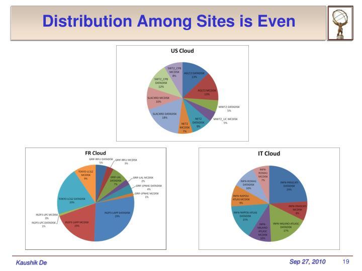 Distribution Among Sites is Even