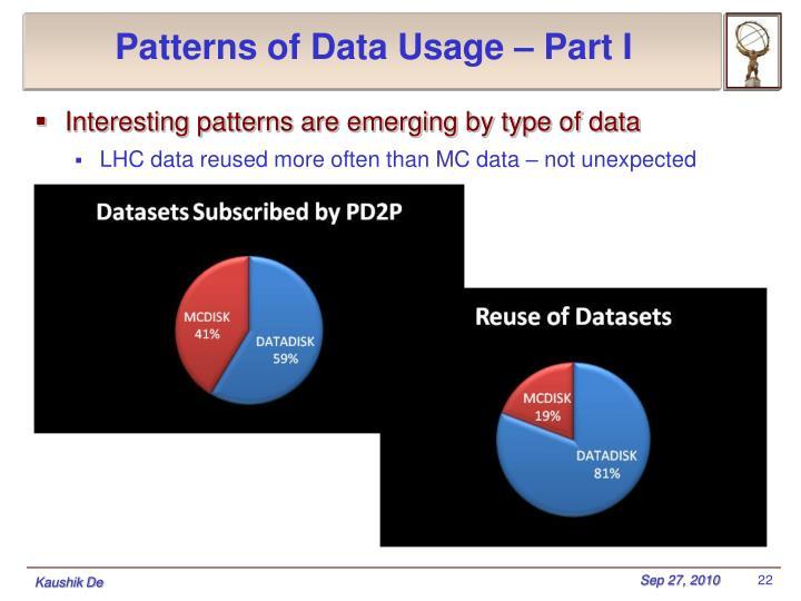 Patterns of Data Usage – Part I