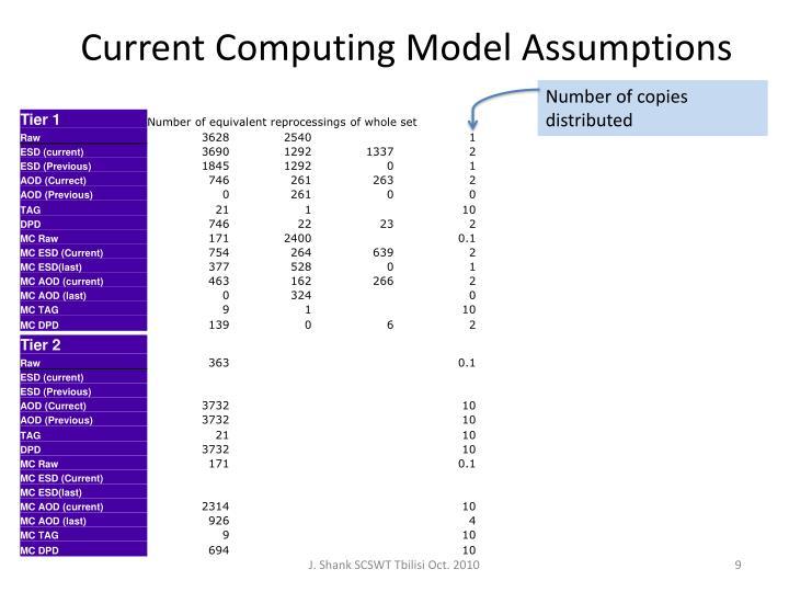 Current Computing Model Assumptions