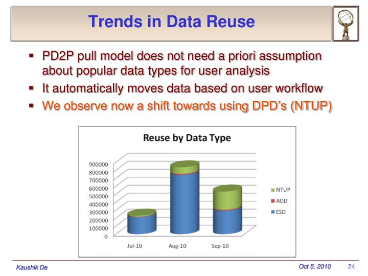 Trends in Data Reuse