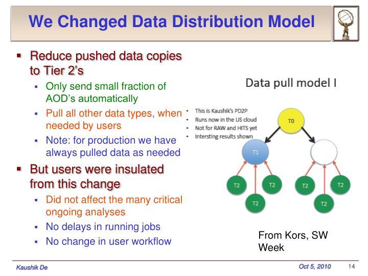 We Changed Data Distribution Model