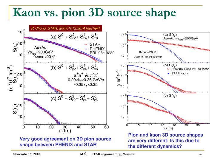 Kaon vs. pion 3D source shape