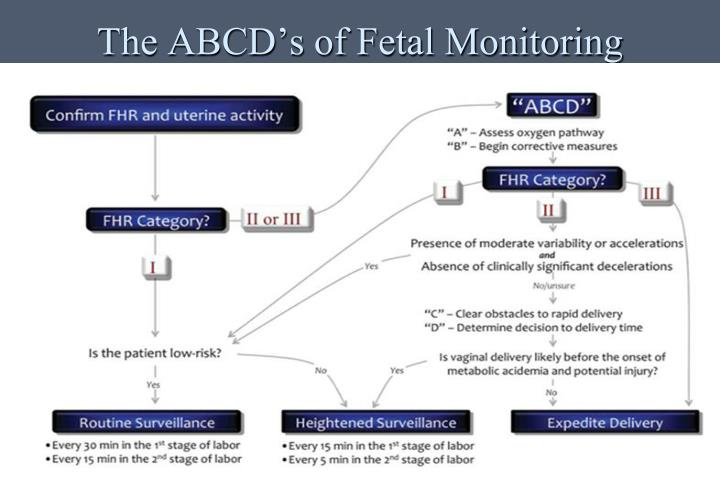 The ABCD's of Fetal Monitoring