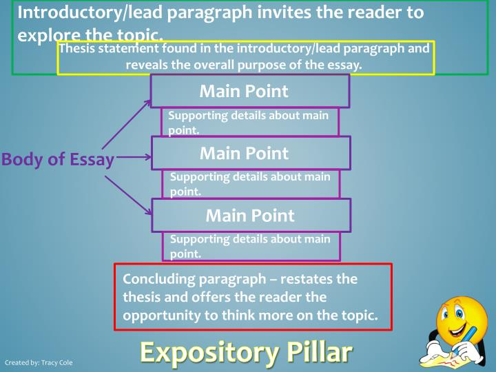 Introductory/lead paragraph invites the reader to explore the topic.