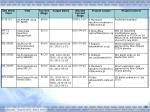 supplementary slides4