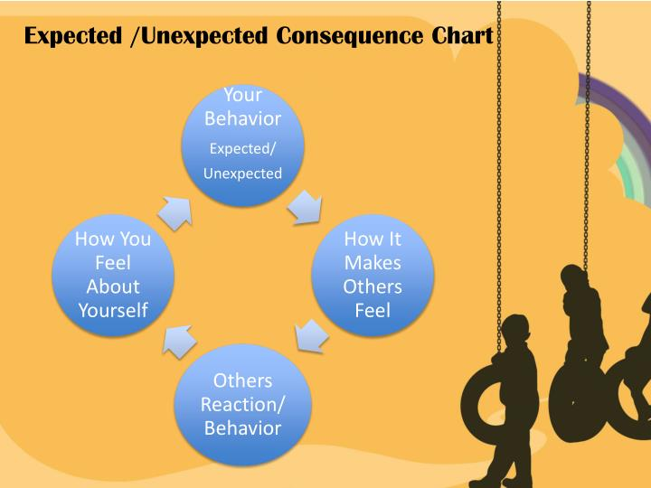 Expected /Unexpected Consequence Chart