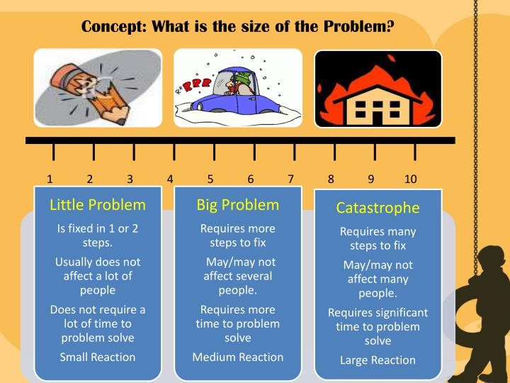 Concept: What is the size of the Problem?