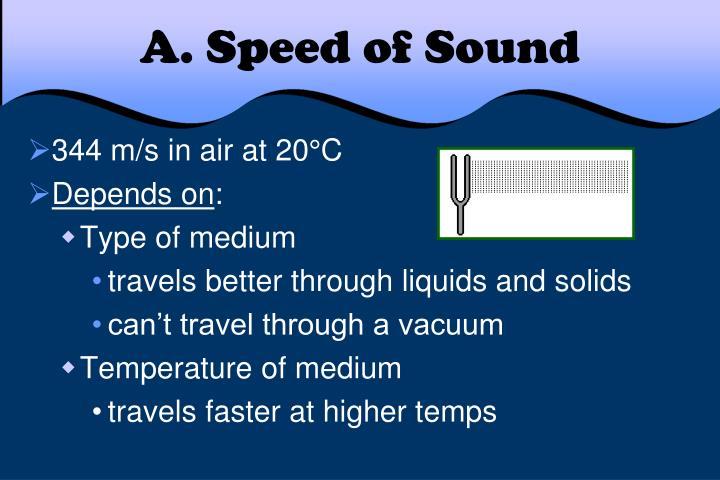 A. Speed of Sound