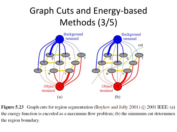 Graph Cuts and Energy-based Methods (3/5)