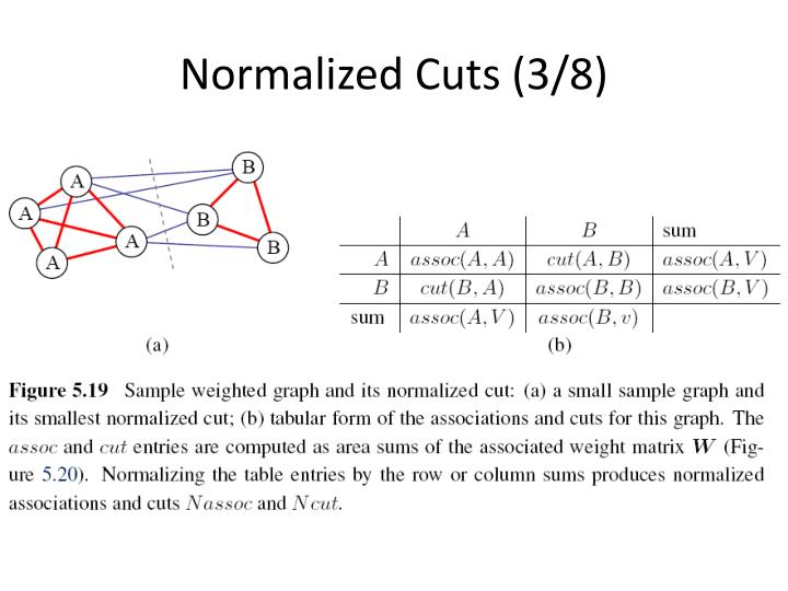 Normalized Cuts (3/8)