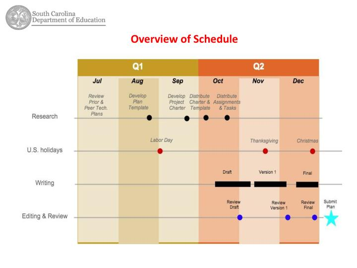 Overview of Schedule