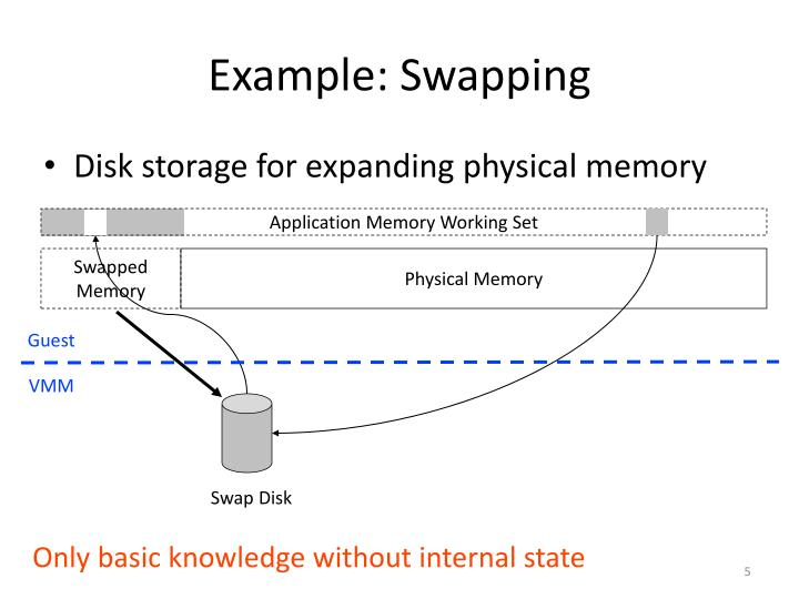 Example: Swapping