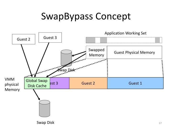 SwapBypass Concept