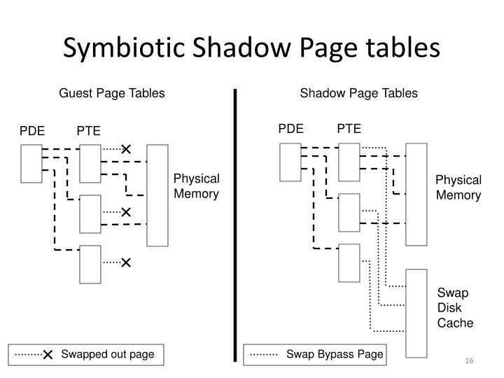 Symbiotic Shadow Page tables