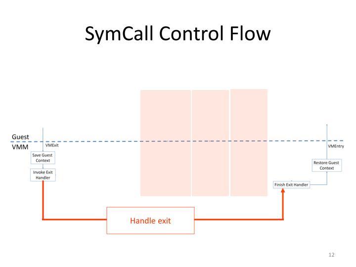 SymCall Control Flow