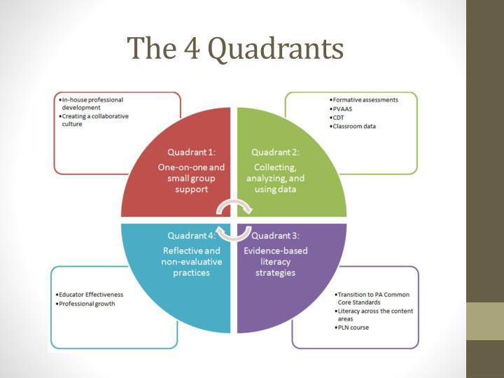 The 4 Quadrants