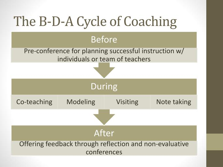 The B-D-A Cycle of Coaching