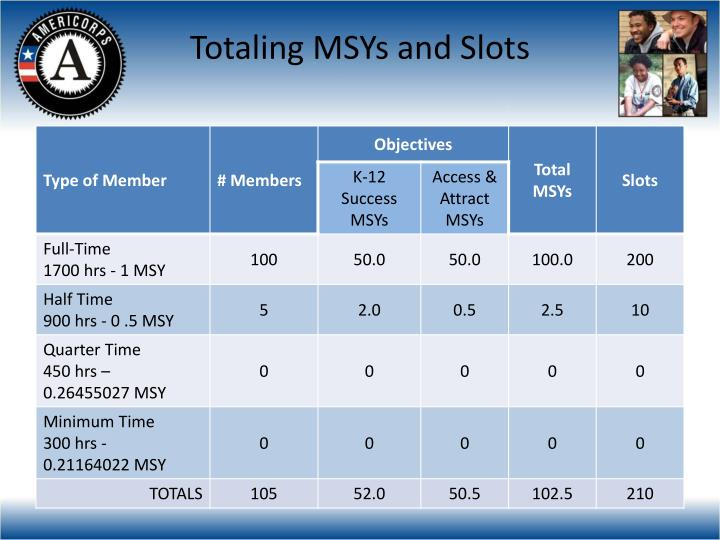 Totaling MSYs and Slots