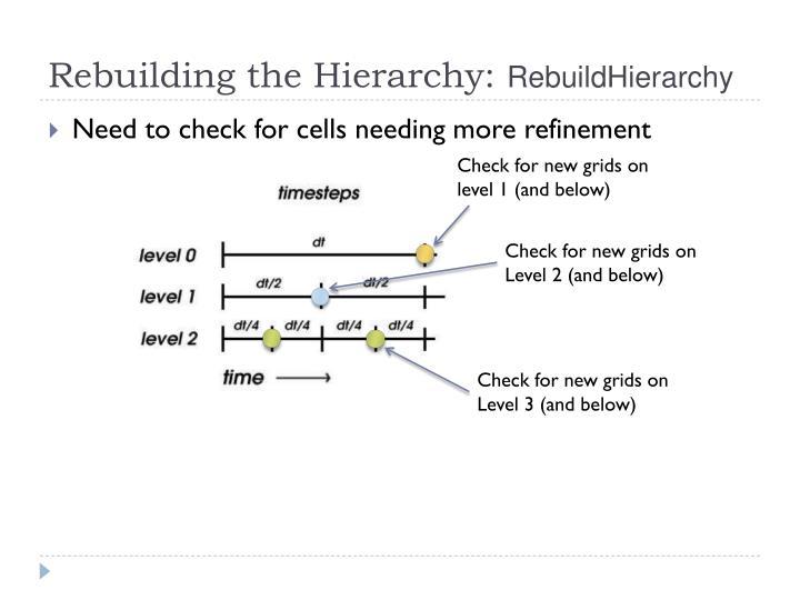 Rebuilding the Hierarchy: