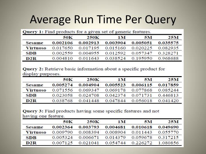 Average Run Time