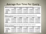 average run time p er query