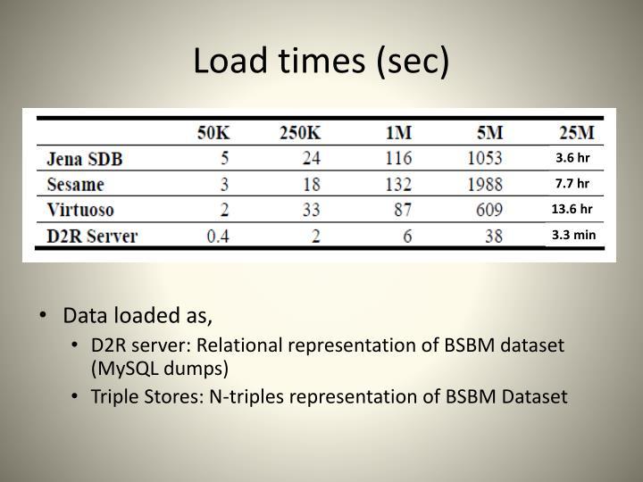 Load times (sec)