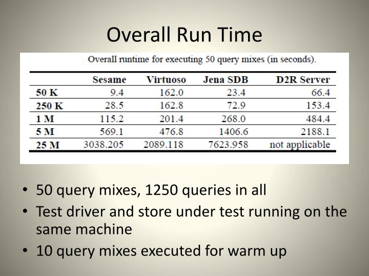 Overall Run Time