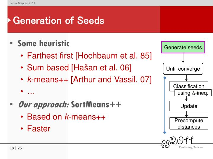 Generation of Seeds