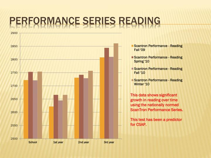 Performance Series Reading