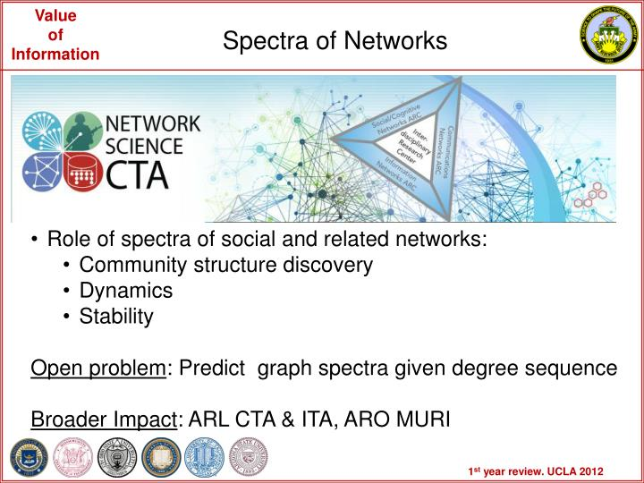 Spectra of Networks