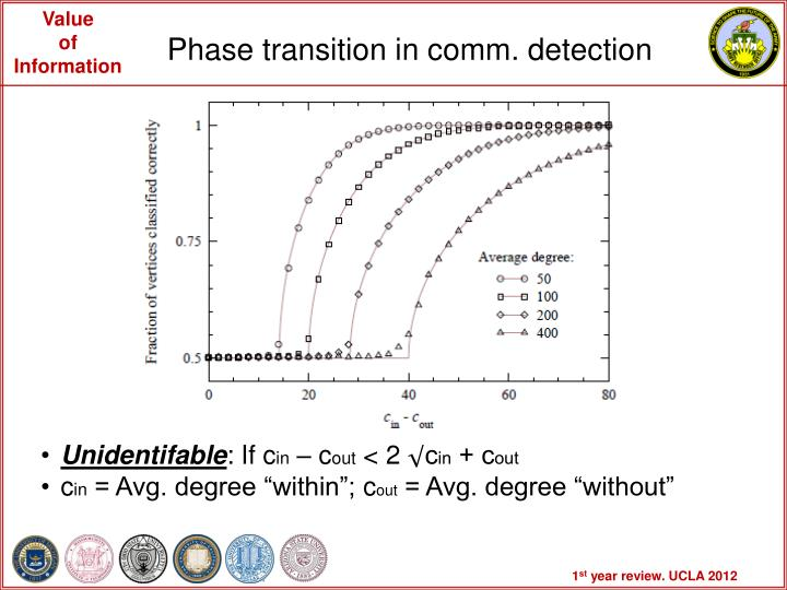 Phase transition in comm. detection