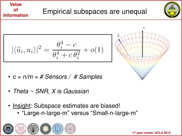 Empirical subspaces are unequal