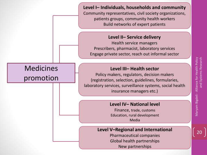 Level I– Individuals, households and community