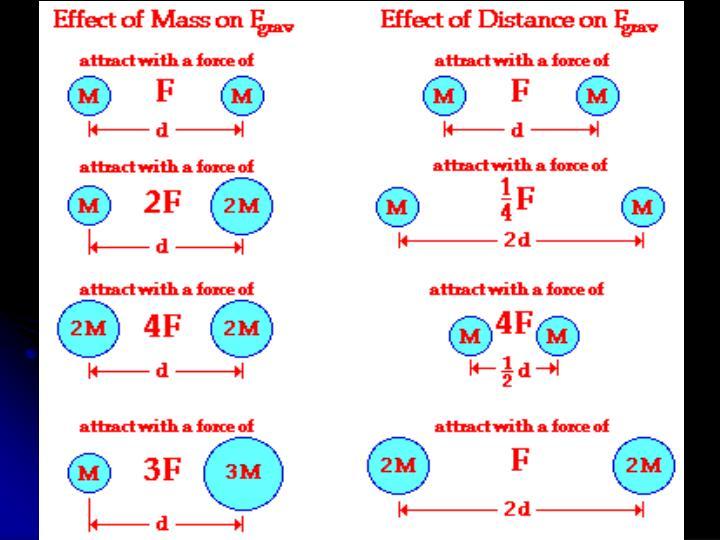 Gravitational Effects – Mass & Distance