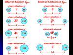 gravitational effects mass distance