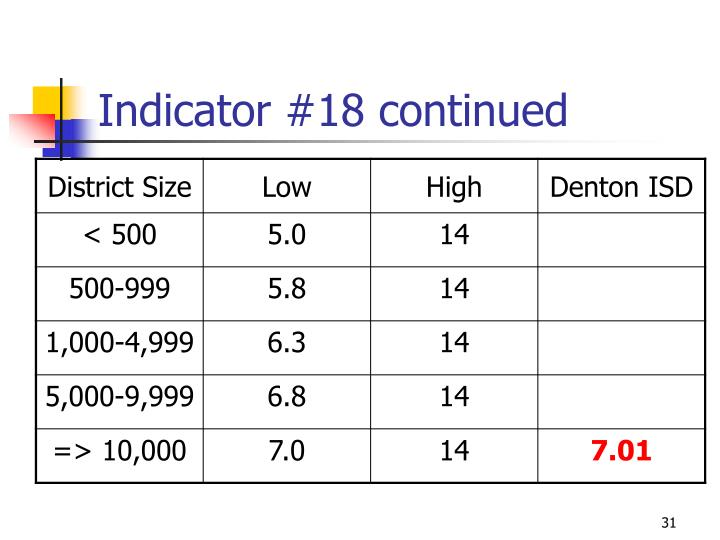 Indicator #18 continued