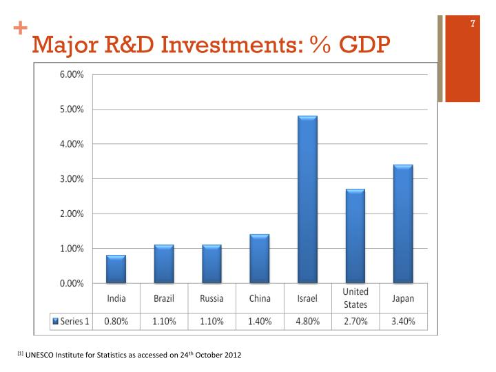 Major R&D Investments: