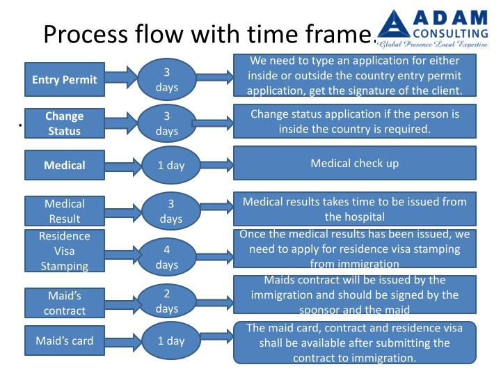 Process flow with time frame.
