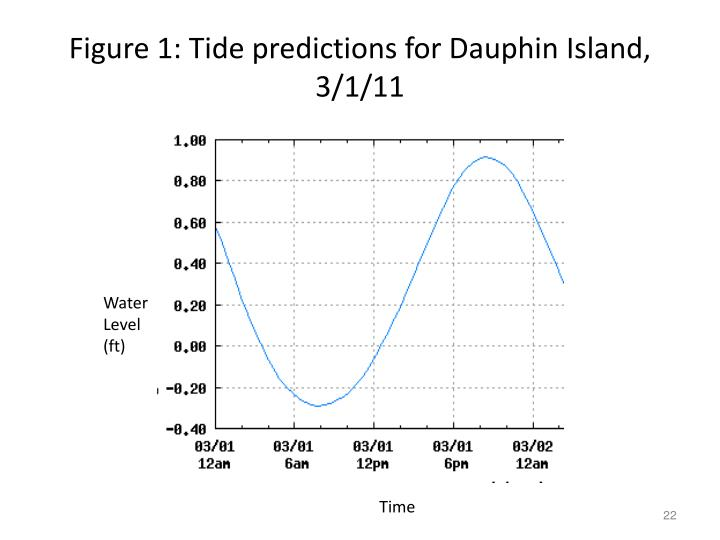 Figure 1: Tide predictions for Dauphin Island, 3/1/11