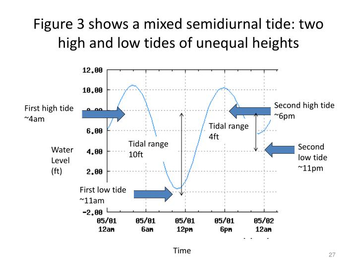 Figure 3 shows a mixed semidiurnal tide: two high and low tides of unequal heights