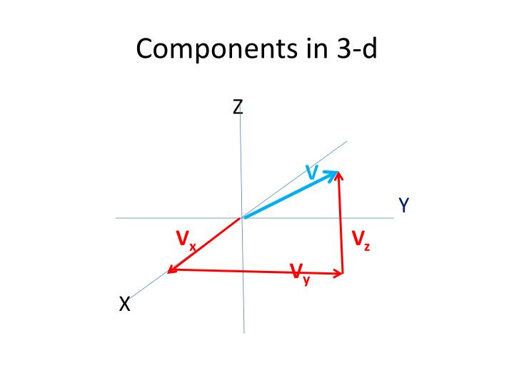 Components in 3-d