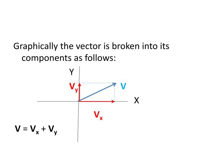 Graphically the vector is broken into its components as follows: