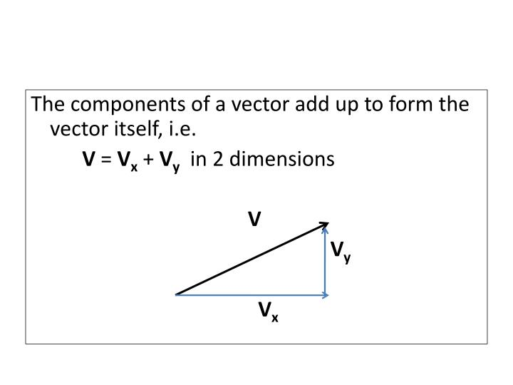 The components of a vector add up to form the vector itself, i.e.