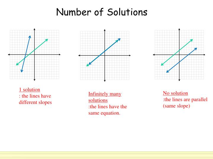 Number of Solutions